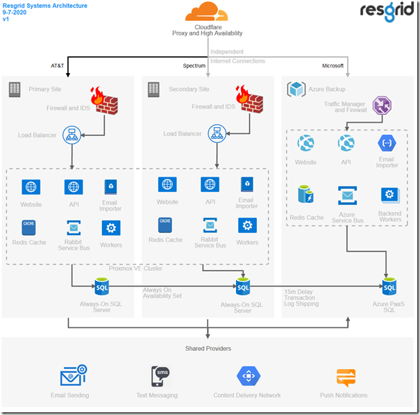 Resgrid Systems Architecture